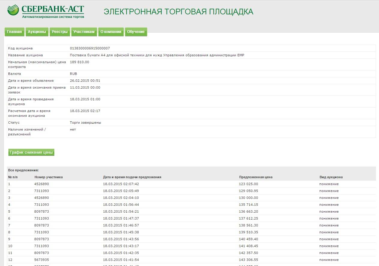 Сбербанк АСТ аукционный зал посмотреть